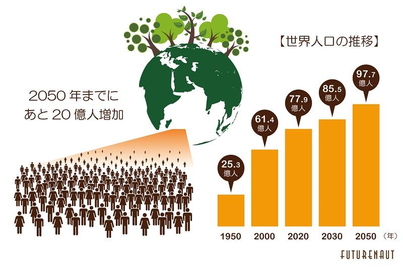 データ出典: World Population Prospects 2019 Highlights [2] (世界人口予測2019ハイライト)