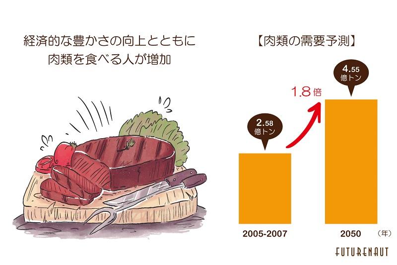 データ出典: World agriculture towards 2030/2050 [4] (世界の農業の展望2030/2050)