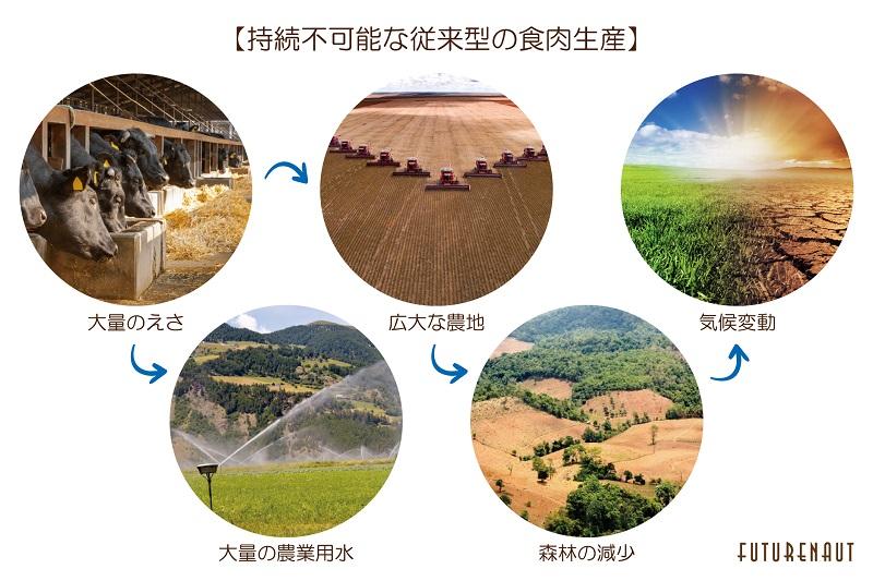 農業と環境の話